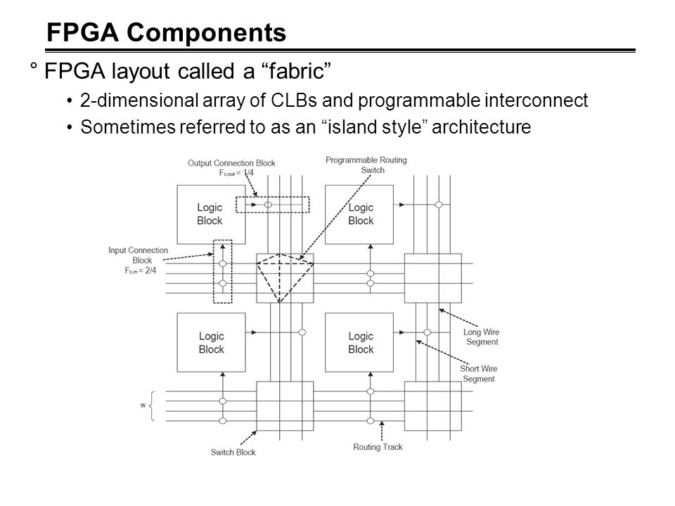 """FPGA Components °FPGA layout called a """"fabric"""" 2-dimensional array of CLBs and programmable interconnect Sometimes referred to as an """"island style"""" ar"""