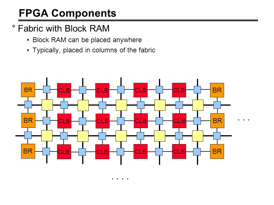 FPGA Components °Fabric with Block RAM Block RAM can be placed anywhere Typically, placed in columns of the fabric CLB BR.....