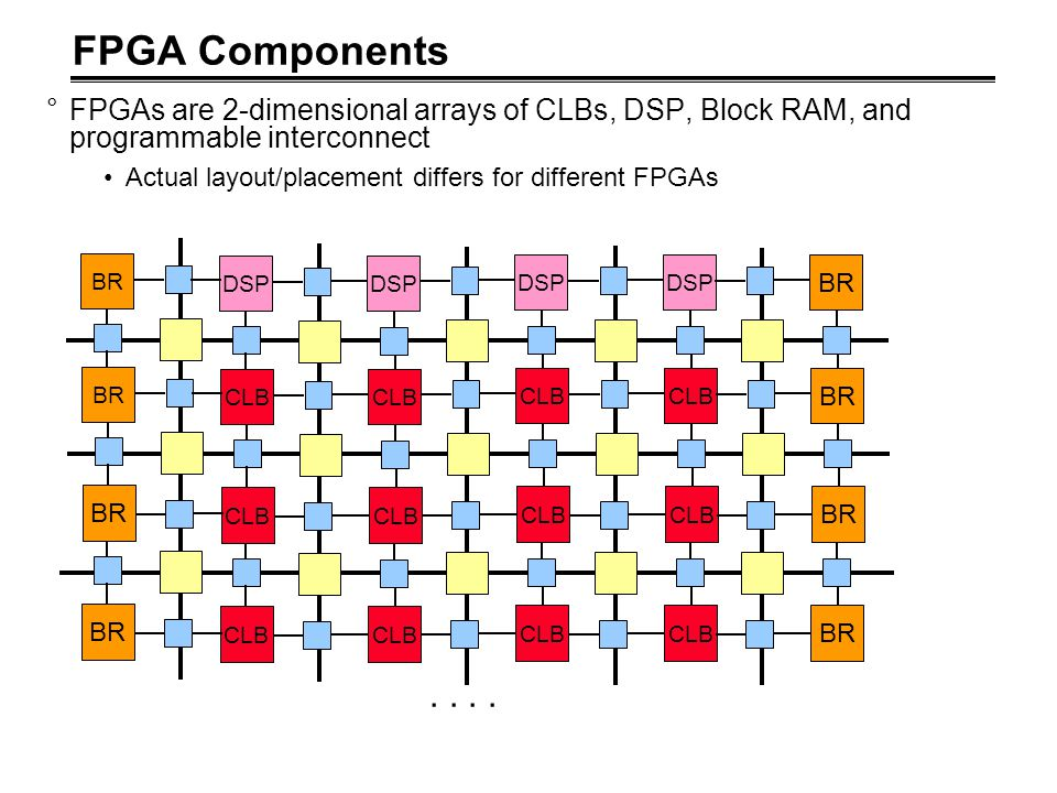 FPGA Components °FPGAs are 2-dimensional arrays of CLBs, DSP, Block RAM, and programmable interconnect Actual layout/placement differs for different F