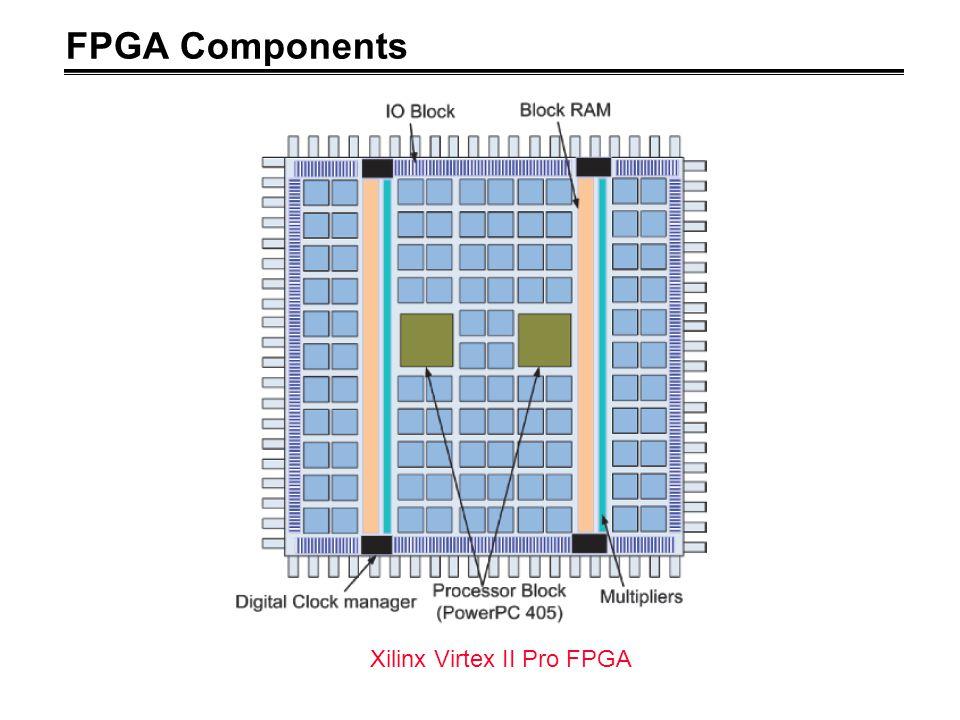 FPGA Components Xilinx Virtex II Pro FPGA