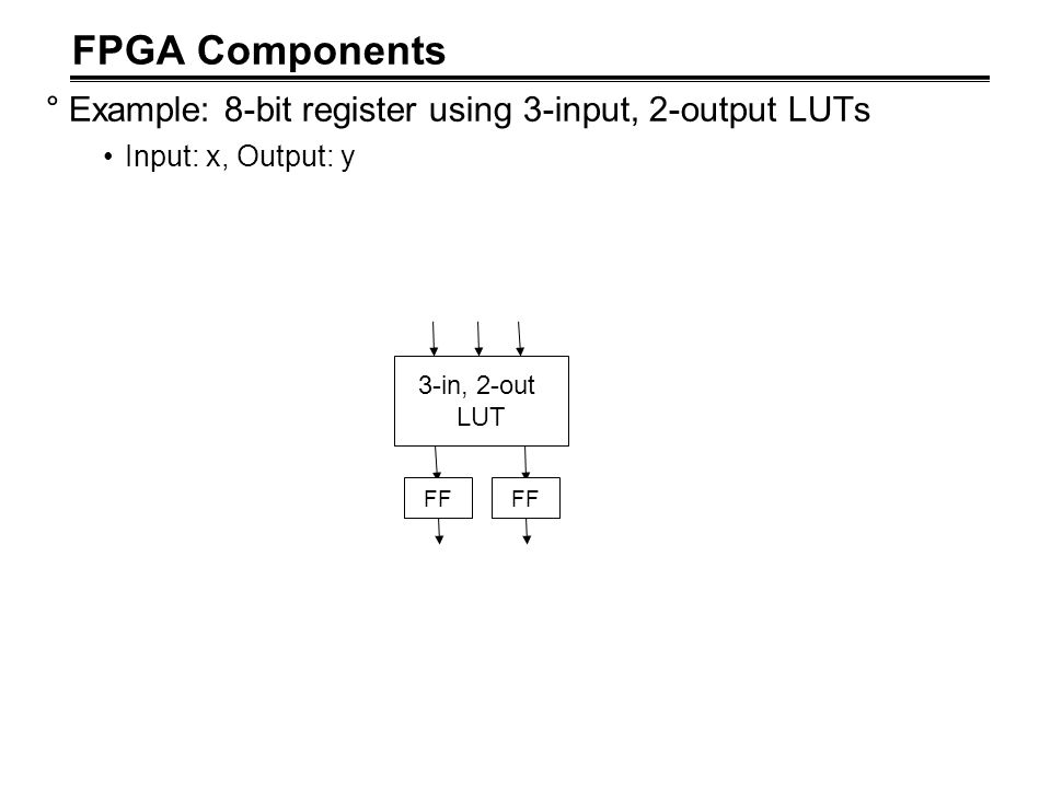 FPGA Components °Example: 8-bit register using 3-input, 2-output LUTs Input: x, Output: y 3-in, 2-out LUT FF