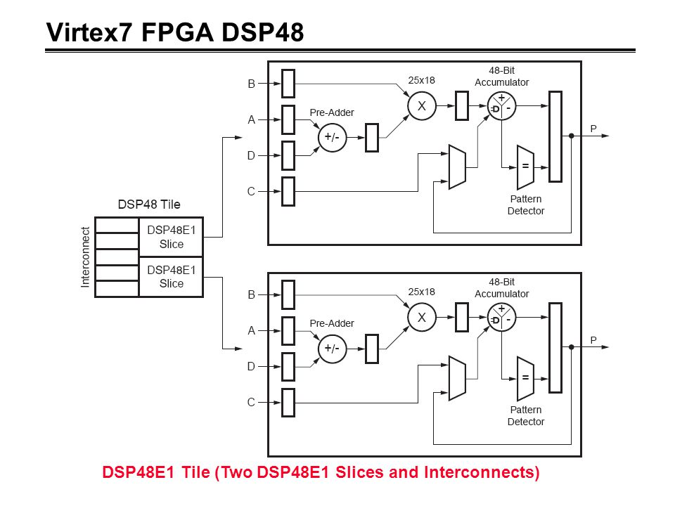 Virtex7 FPGA DSP48 DSP48E1 Tile (Two DSP48E1 Slices and Interconnects)