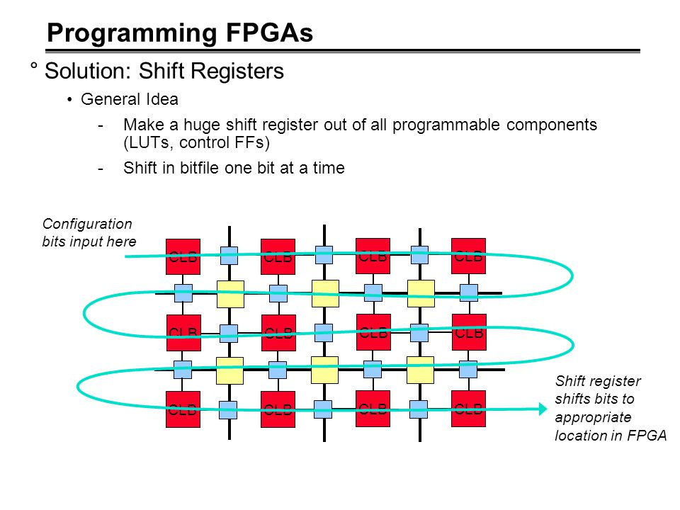 Programming FPGAs °Solution: Shift Registers General Idea -Make a huge shift register out of all programmable components (LUTs, control FFs) -Shift in