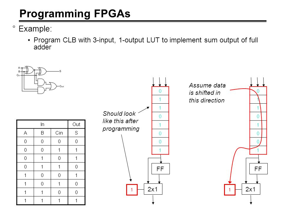 Programming FPGAs °Example: Program CLB with 3-input, 1-output LUT to implement sum output of full adder InOut ABCinS 0000 0011 0101 0110 1001 1010 11