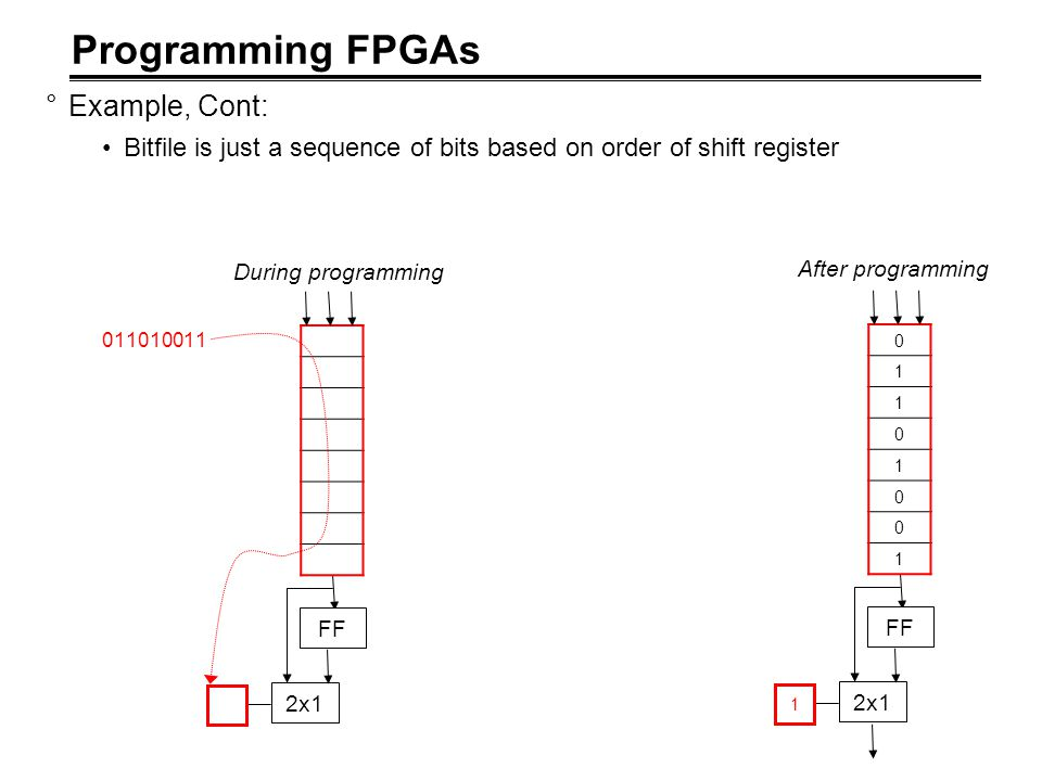 Programming FPGAs °Example, Cont: Bitfile is just a sequence of bits based on order of shift register FF 2x1 011010011 FF 2x1 1 0 1 1 0 1 0 0 1 During