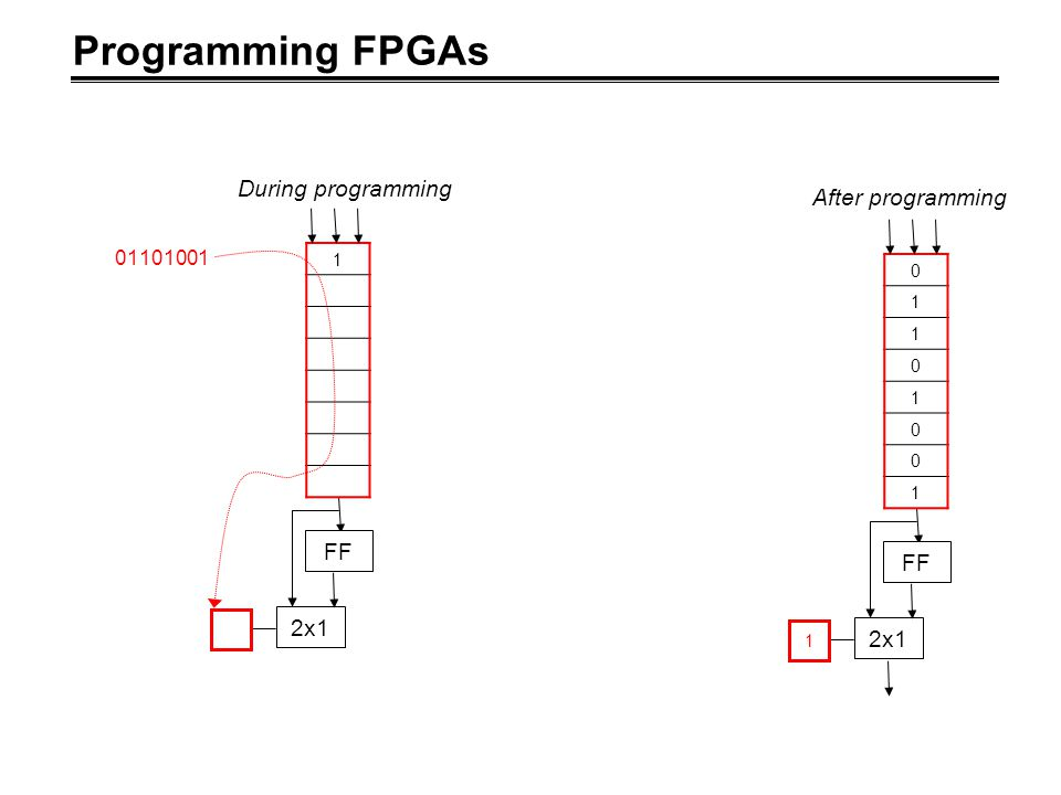 Programming FPGAs FF 2x1 1 0 1 1 0 1 0 0 1 After programming FF 2x1 1 01101001 During programming