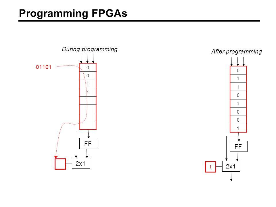 Programming FPGAs FF 2x1 1 0 1 1 0 1 0 0 1 After programming FF 2x1 0 0 1 1 01101 During programming
