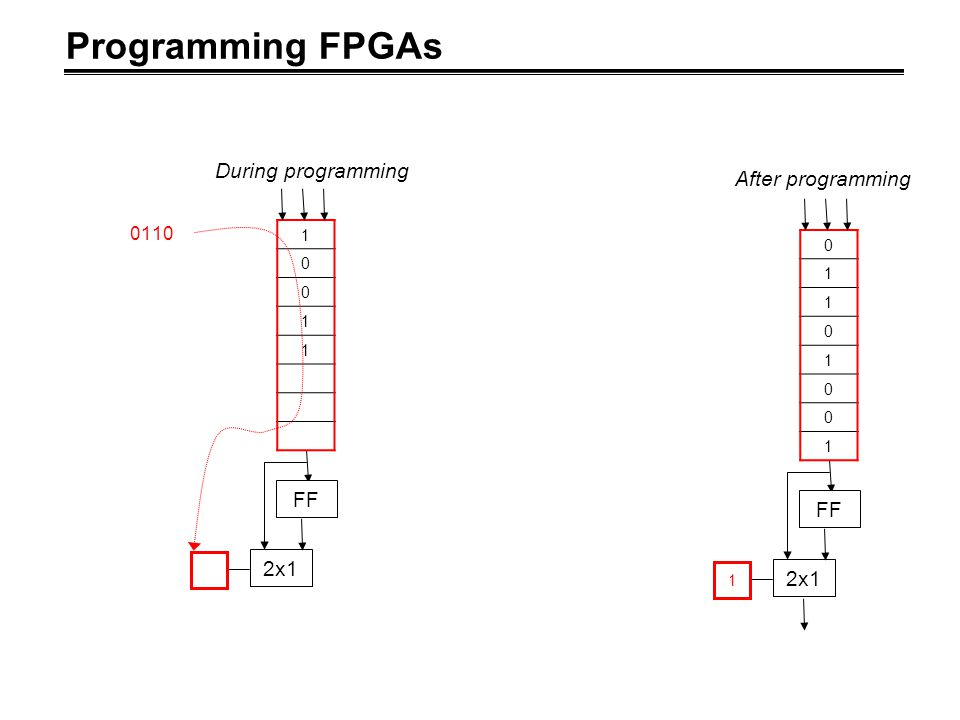 Programming FPGAs FF 2x1 1 0 1 1 0 1 0 0 1 After programming FF 2x1 1 0 0 1 1 0110 During programming