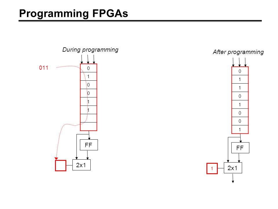 Programming FPGAs FF 2x1 1 0 1 1 0 1 0 0 1 After programming FF 2x1 0 1 0 0 1 1 011 During programming