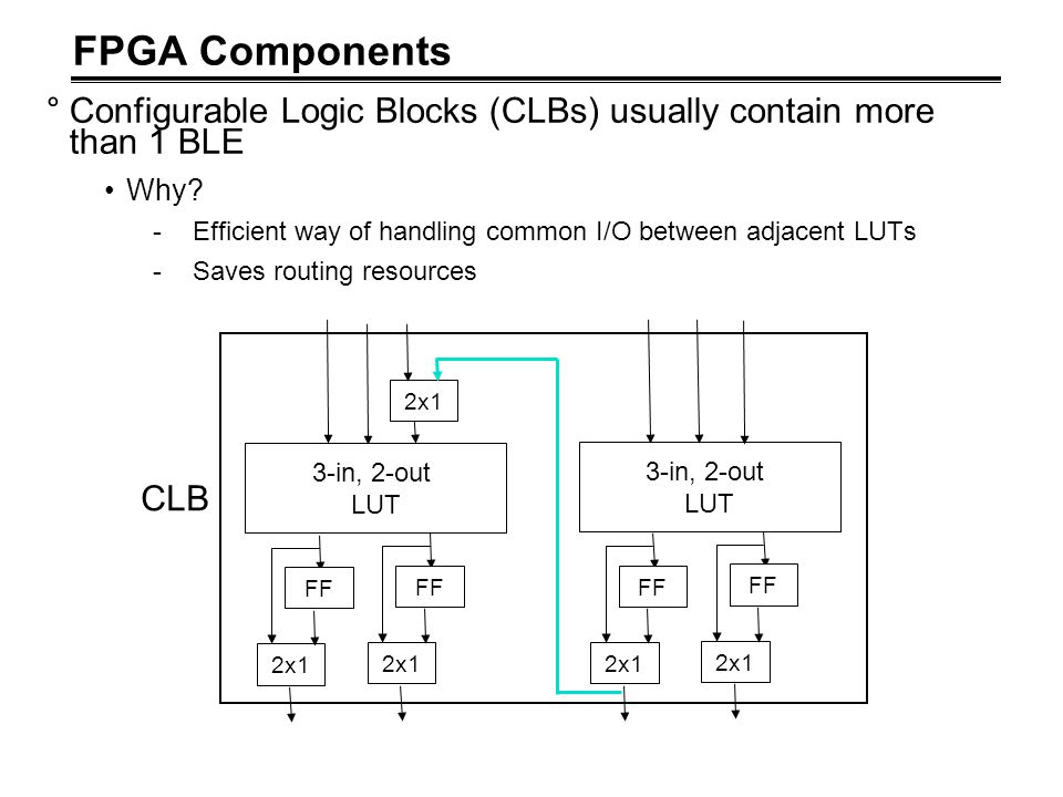 FPGA Components °Configurable Logic Blocks (CLBs) usually contain more than 1 BLE Why? -Efficient way of handling common I/O between adjacent LUTs -Sa