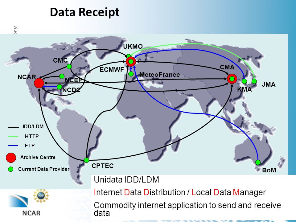 Data Receipt Archive Centre Current Data Provider NCAR NCEP CMC UKMO ECMWF MeteoFrance JMA KMA CMA BoM CPTEC IDD/LDM HTTP FTP Unidata IDD/LDM Internet Data Distribution / Local Data Manager Commodity internet application to send and receive data NCDC