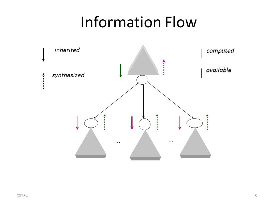 8 Information Flow inherited synthesized... computed available available