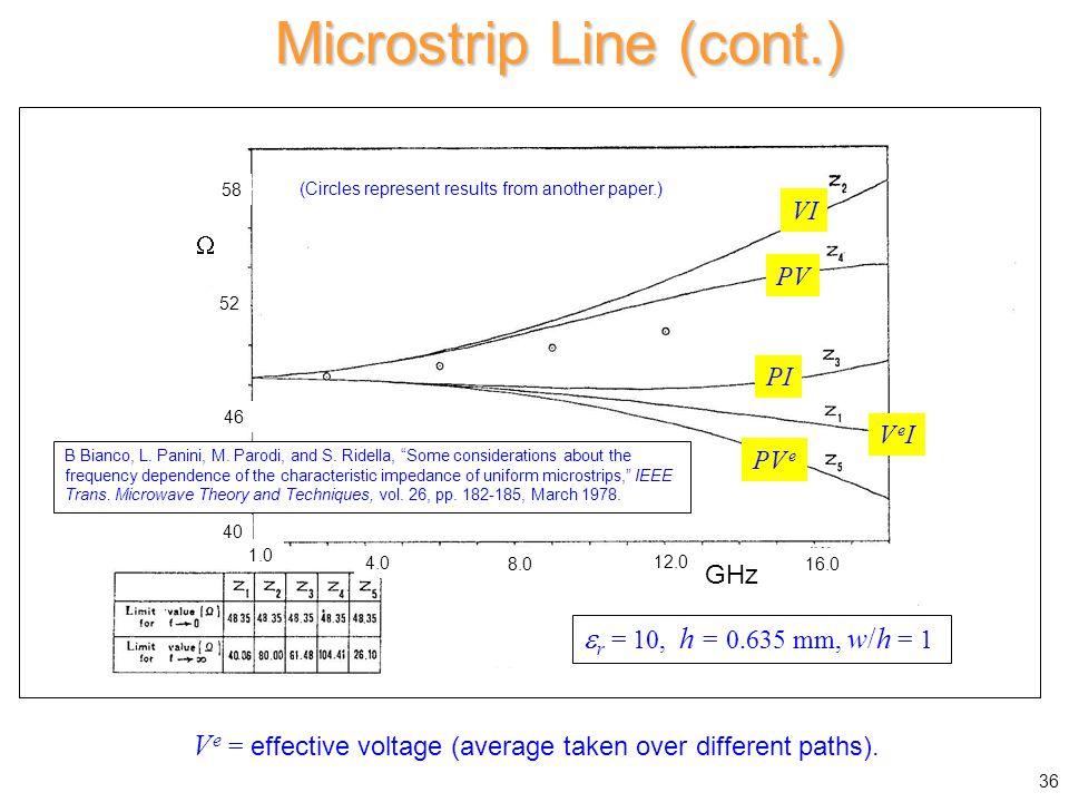 Microstrip Line (cont.) V e = effective voltage (average taken over different paths).