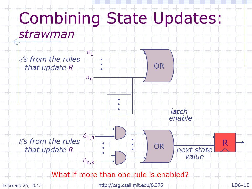Combining State Updates: strawman next state value latch enable R OR 11 nn  1,R  n,R OR 's from the rules that update R 's from the rules that update R What if more than one rule is enabled.
