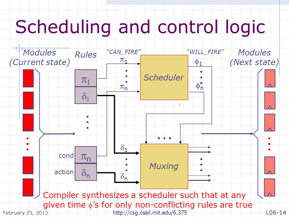 Scheduling and control logic Modules (Current state) Rules   Scheduler 11 nn 11 nn Muxing 11 nn nn nn Modules (Next state) cond action CAN_FIRE WILL_FIRE Compiler synthesizes a scheduler such that at any given time 's for only non-conflicting rules are true February 25, 2013 http://csg.csail.mit.edu/6.375L06-14