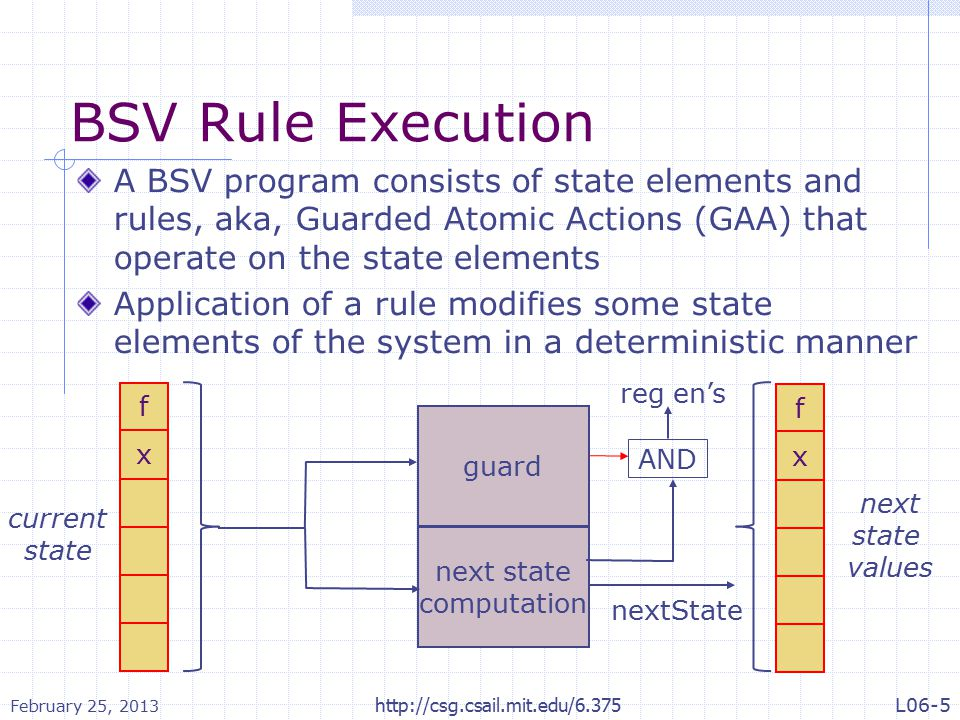 BSV Rule Execution A BSV program consists of state elements and rules, aka, Guarded Atomic Actions (GAA) that operate on the state elements Application of a rule modifies some state elements of the system in a deterministic manner current state next state values next state computation f x f x guard reg en's nextState AND February 25, 2013 http://csg.csail.mit.edu/6.375L06-5