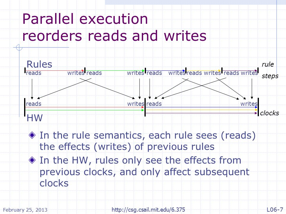 Example 4 rule ra; x <= y+1; u <= u+2; endrule rule rb; y <= y+2; v <= u+1; endrule rule ra_rb; x <= y+1; u <=u+2; y <= y+2; v <=u+1; endrule Rule ra_rb is legal but does not behave like either ra < rb or rb < ra Notice read/write accesses to y can be resolved by ordering ra < rb while accesses to u can be resolved by ordering rb < ra.