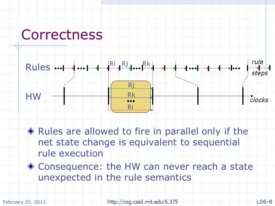 Guard Lifting rules All the guards can be lifted to the top of a rule (a1 when p) ; a2 a1 ; (a2 when p) if (p when q) a if (p) (a when q) (a when p1) when p2 x <= (e when p) m.g B (e when p)  similarly for expressions...