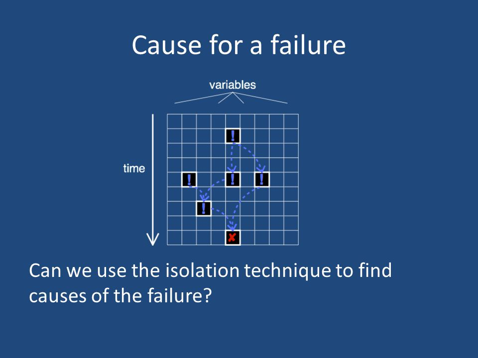 Cause for a failure Can we use the isolation technique to find causes of the failure?