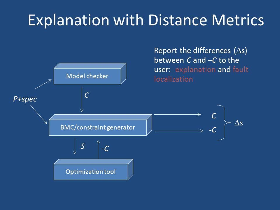 Explanation with Distance Metrics Model checker BMC/constraint generator P+spec C Optimization tool S -C C ss Report the differences (  s) between