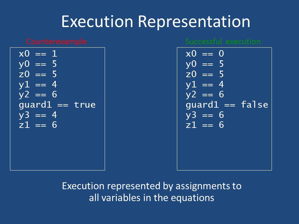 Execution Representation x0 == 1 y0 == 5 z0 == 5 y1 == 4 y2 == 6 guard1 == true y3 == 4 z1 == 6 Counterexample Execution represented by assignments to
