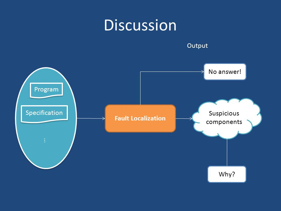 Discussion Fault Localization Output Suspicious components Why? Program Specification No answer! …