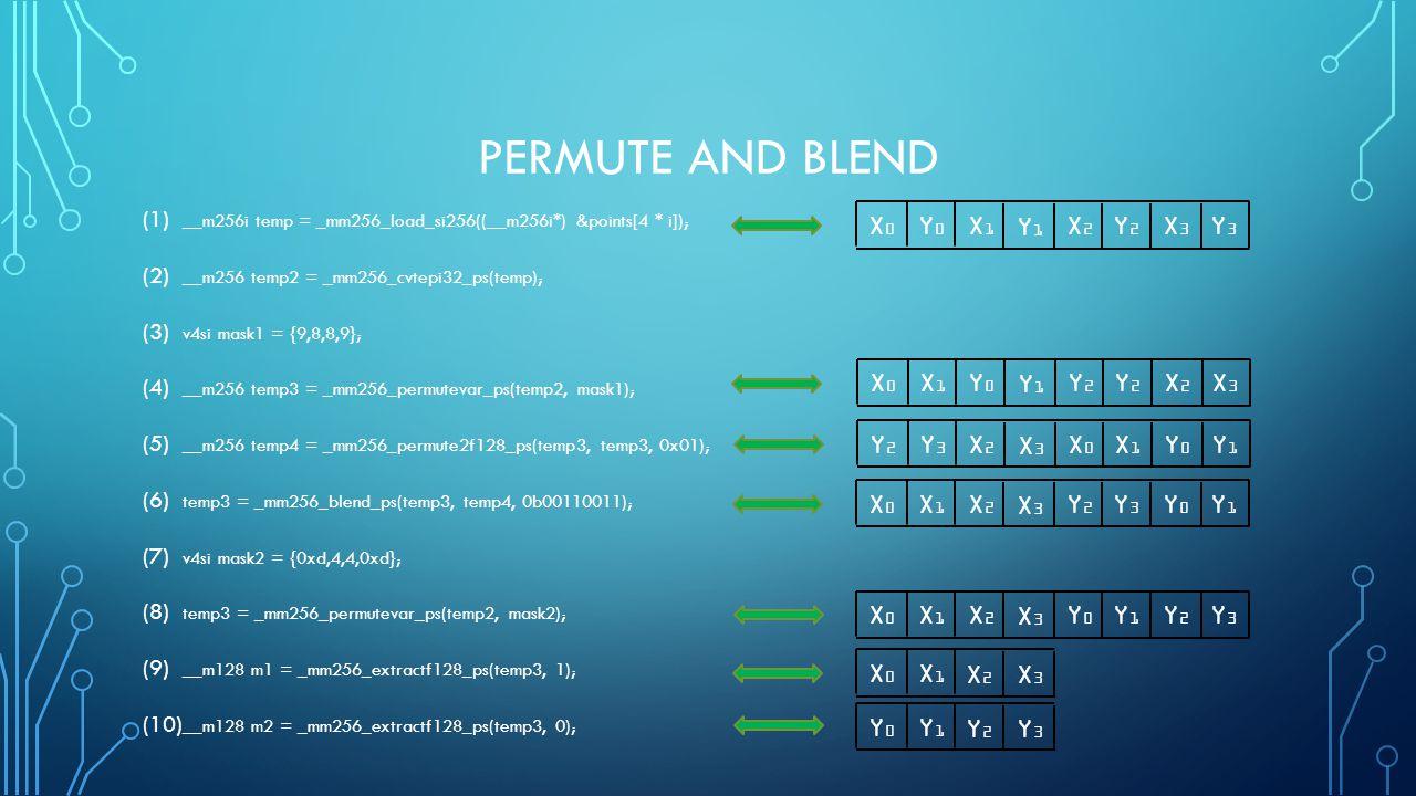 PERMUTE AND BLEND (1) __m256i temp = _mm256_load_si256((__m256i*) &points[4 * i]); (2) __m256 temp2 = _mm256_cvtepi32_ps(temp); (3) v4si mask1 = {9,8,8,9}; (4) __m256 temp3 = _mm256_permutevar_ps(temp2, mask1); (5) __m256 temp4 = _mm256_permute2f128_ps(temp3, temp3, 0x01); (6) temp3 = _mm256_blend_ps(temp3, temp4, 0b00110011); (7) v4si mask2 = {0xd,4,4,0xd}; (8) temp3 = _mm256_permutevar_ps(temp2, mask2); (9) __m128 m1 = _mm256_extractf128_ps(temp3, 1); (10) __m128 m2 = _mm256_extractf128_ps(temp3, 0); X0X0 Y0Y0 X1X1 Y1Y1 X2X2 Y2Y2 X3X3 Y3Y3 X0X0 X1X1 X2X2 X3X3 X0X0 X1X1 Y0Y0 Y1Y1 Y2Y2 Y2Y2 X2X2 X3X3 Y2Y2 Y3Y3 X2X2 X3X3 X0X0 X1X1 Y0Y0 Y1Y1 X0X0 X1X1 X2X2 X3X3 Y2Y2 Y3Y3 Y0Y0 Y1Y1 X0X0 X1X1 X2X2 X3X3 Y0Y0 Y1Y1 Y2Y2 Y3Y3 Y0Y0 Y1Y1 Y2Y2 Y3Y3