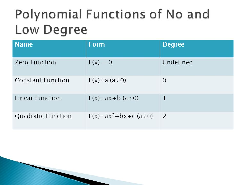 NameFormDegree Zero FunctionF(x) = 0Undefined Constant FunctionF(x)=a (a≠0)0 Linear FunctionF(x)=ax+b (a≠0)1 Quadratic FunctionF(x)=ax 2 +bx+c (a≠0)2