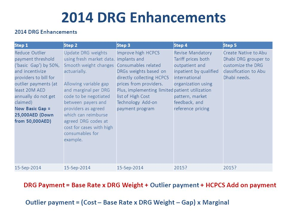 Published Circular on DRG weight update and enhancements