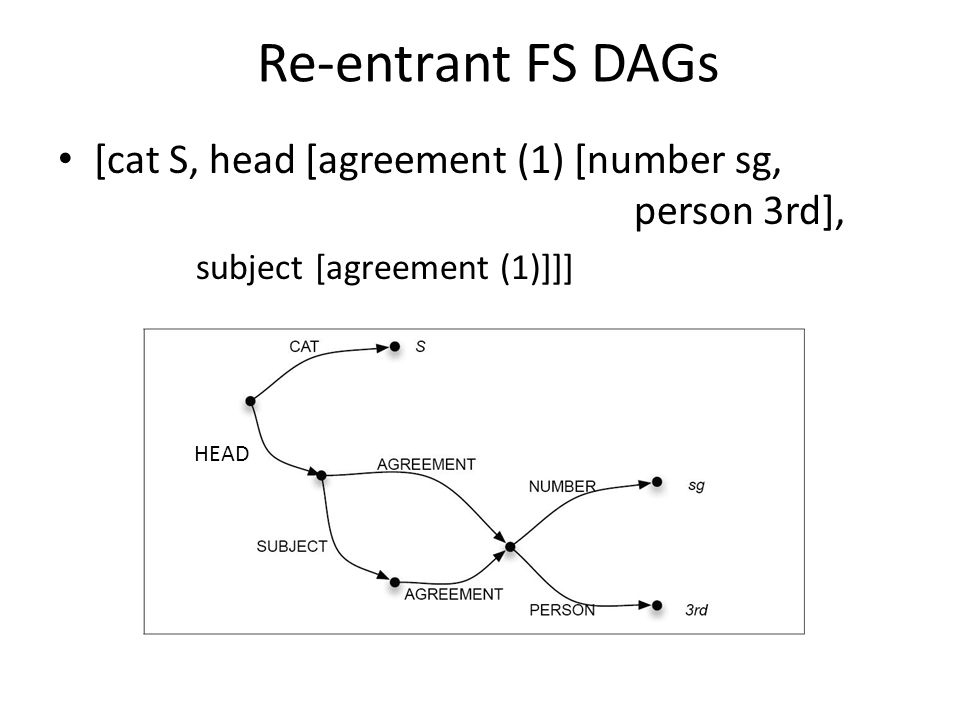 Re-entrant FS DAGs [cat S, head [agreement (1) [number sg, person 3rd], subject [agreement (1)]]] HEAD