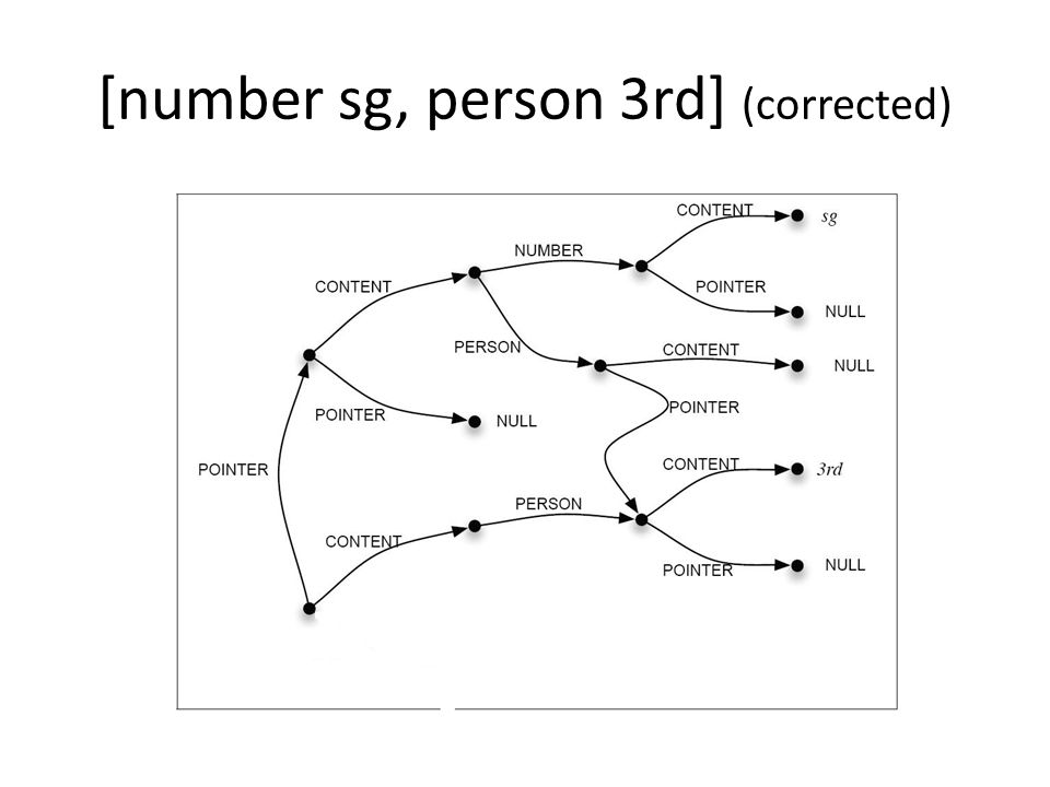 [number sg, person 3rd] (corrected)