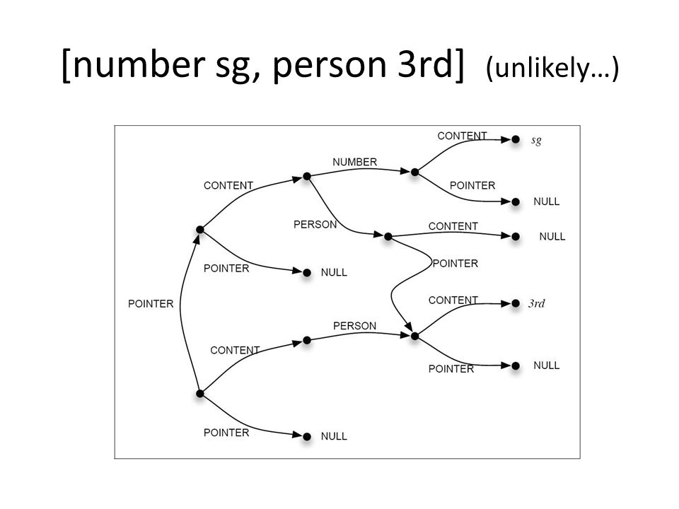[number sg, person 3rd] (unlikely…)