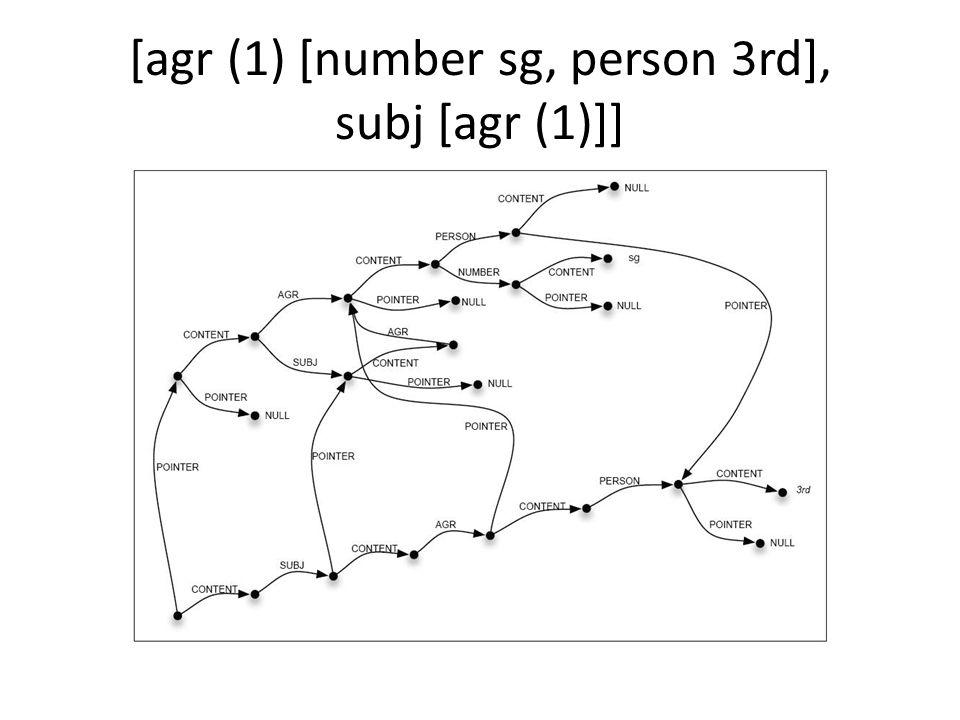 [agr (1) [number sg, person 3rd], subj [agr (1)]]