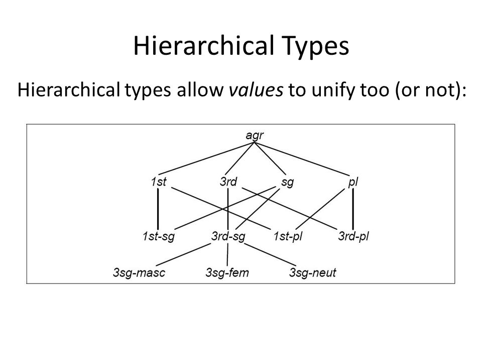 Hierarchical Types Hierarchical types allow values to unify too (or not):