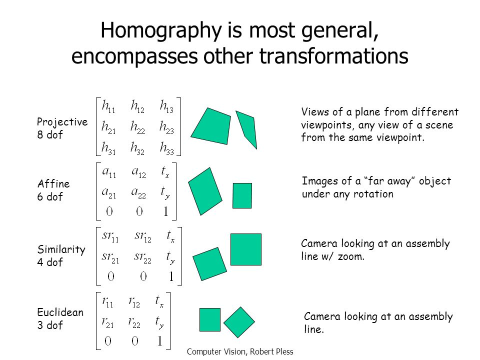 Computer Vision, Robert Pless Homography is most general, encompasses other transformations Projective 8 dof Affine 6 dof Similarity 4 dof Euclidean 3