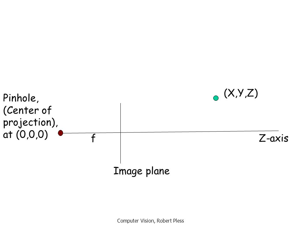 Computer Vision, Robert Pless f (X,Y,Z) Z-axis Image plane Pinhole, (Center of projection), at (0,0,0)
