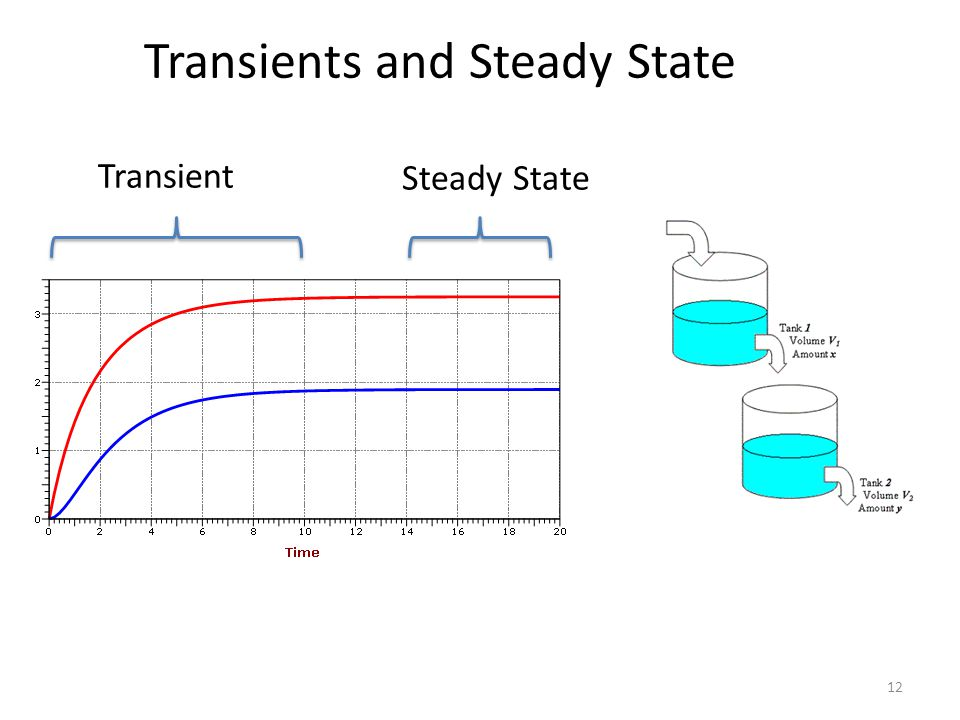 12 Transients and Steady State Transient Steady State