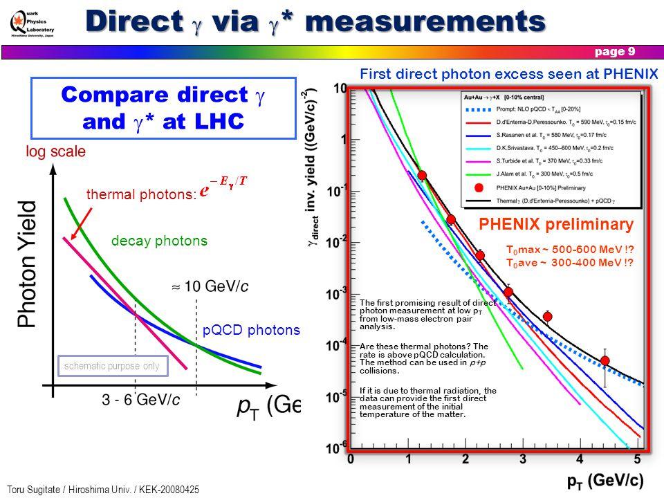 Toru Sugitate / Hiroshima Univ. / KEK-20080425 page 9 Direct  via  * measurements pQCD photons decay photons thermal photons: Schematic spectrum PHE