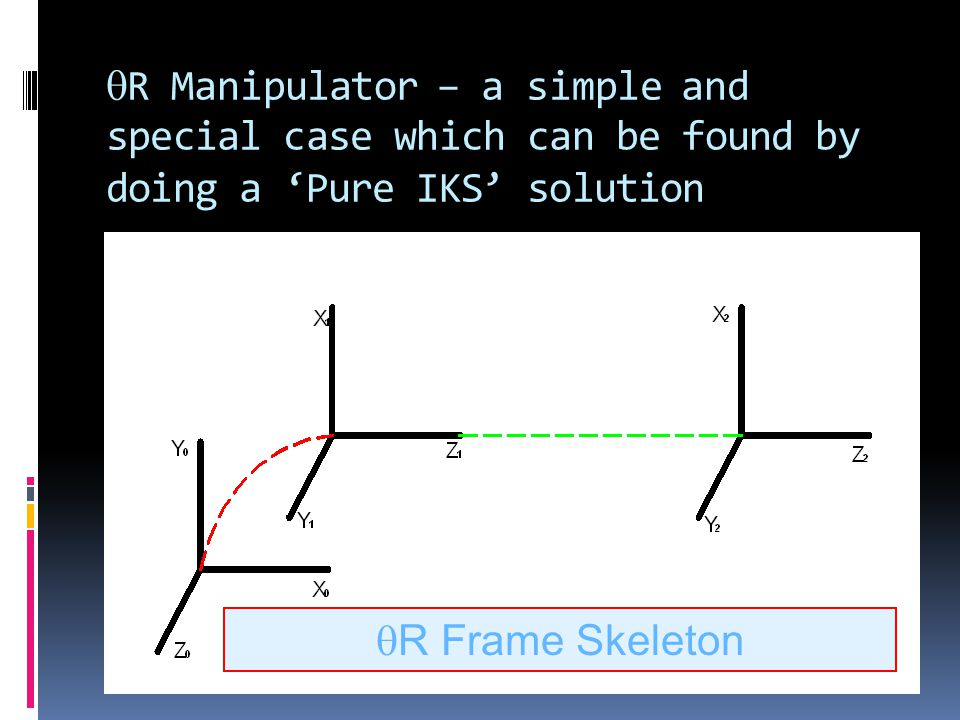  R Manipulator – a simple and special case which can be found by doing a 'Pure IKS' solution  R Frame Skeleton