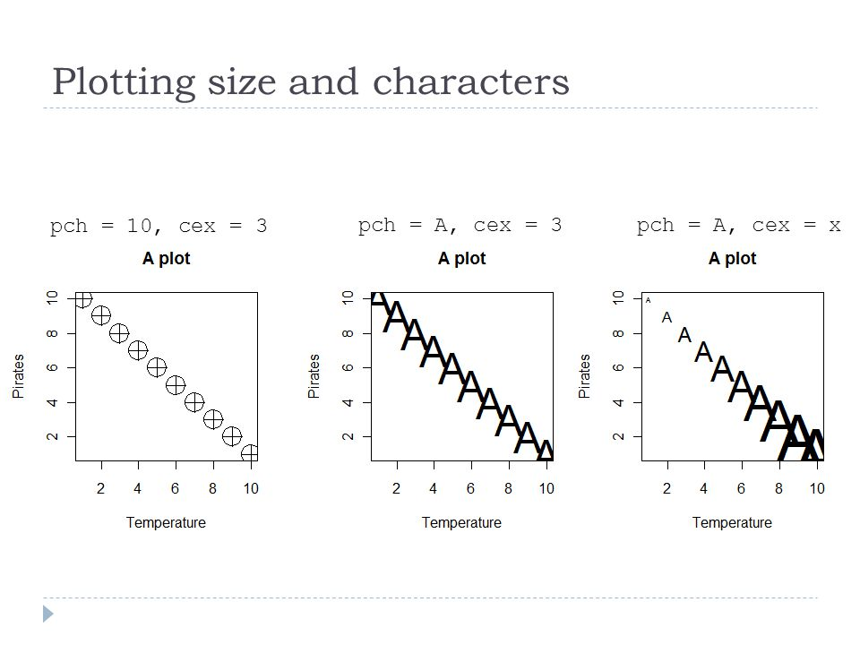 Plotting size and characters pch = 10, cex = 3 pch = A, cex = 3pch = A, cex = x