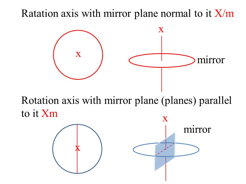 i. All possible screw operations screw axis --- translation τ plus rotation