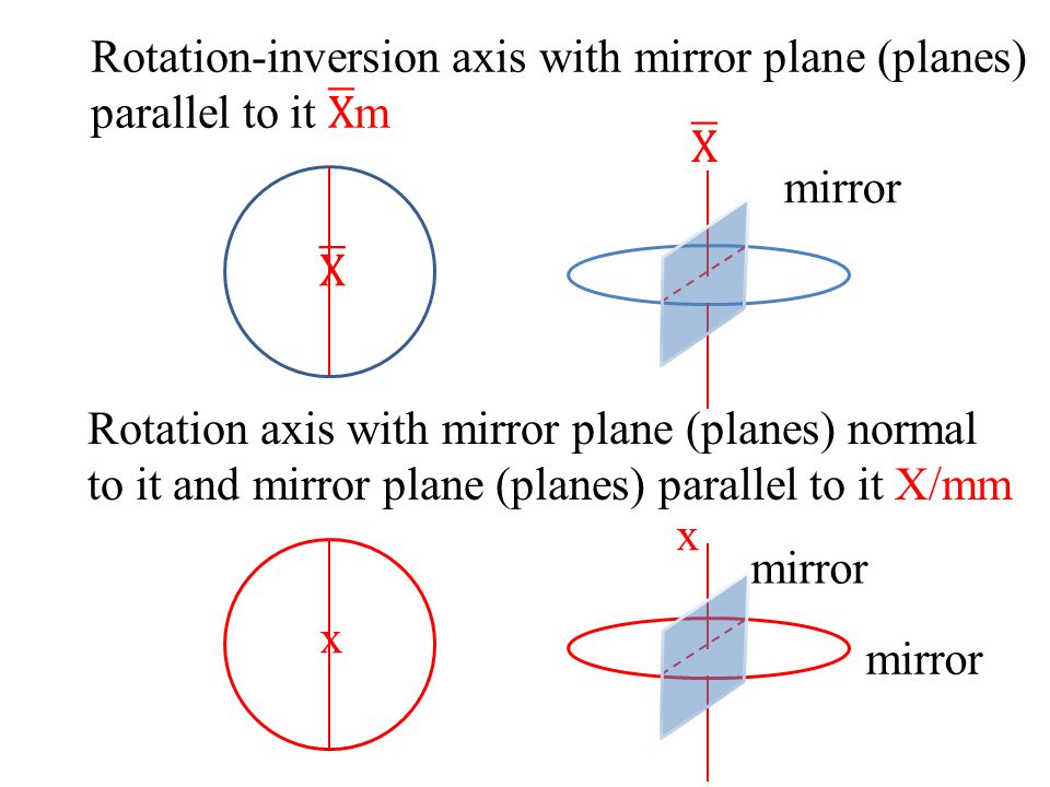 Hexagonal Rotation axis X 6 X2 Xm 622 6mm