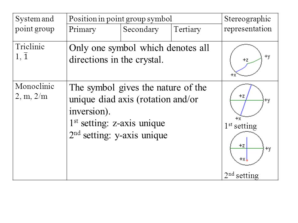 Cubic Rotation axis X 23 X2 Xm 432 2/m