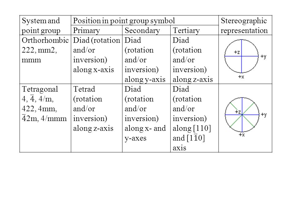 System and point group Position in point group symbolStereographic representation PrimarySecondaryTertiary Triad or hexad (rotation and/or inversion) along z-axis Diad (rotation and/or inversion) along x-, y- and u-axes Diad (rotation and/or inversion) normal to x-, y-, u-axes in the plane (0001) Diads or tetrad (rotation and/or inversion) along axes Triads (rotation and/or inversion) along axes Diads (rotation and/or inversion) along axes