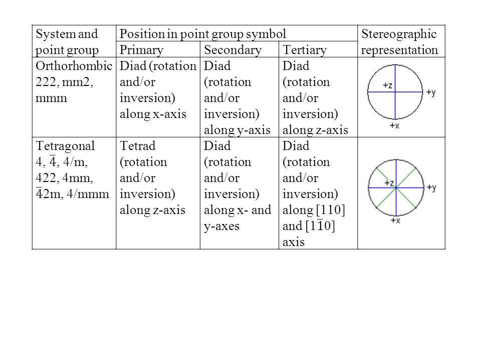 Sr 8c; Al 4a; Ta 4b; O 24e 40 atoms in the unit cell stoichiometry Sr 8 Al 4 Ta 4 O 24  Sr 2 AlTaO 6 F: face centered  (000) (½ ½ 0) (½ 0 ½) (0 ½ ½) 8c: ¼ ¼ ¼  (¼¼¼) (¾¾¼) (¾¼¾) (¼¾¾) ¼ ¼ ¾  (¼¼¾) (¾¾¾) (¾¼¼) (¼¾¼) ¾ + ½ = 5/4 =¼ Sr Al 4a: 0 0 0  (000) (½ ½ 0) (½ 0 ½) (0 ½ ½) (000) (½½0) (½0½) (0½½)