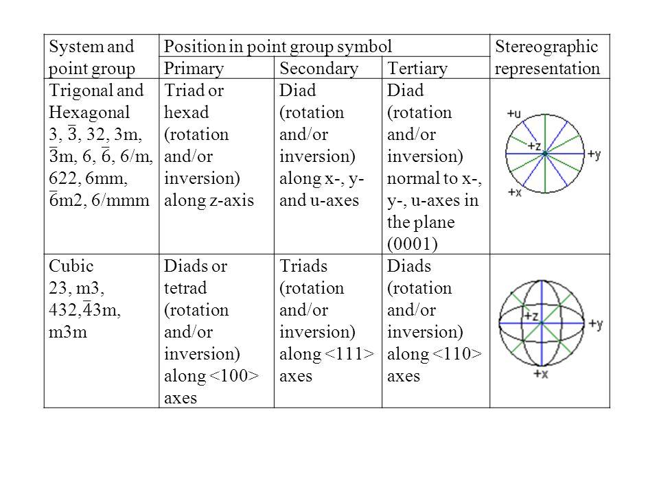 Crystal System Symmetry Direction PrimarySecondaryTertiary TriclinicNone Monoclinic[010] Orthorhombic[100][010][001] Tetragonal[001][100]/[010][110] Hexagonal/ Trigonal [001][100]/[010] Cubic [100]/[010]/ [001] [111][110]