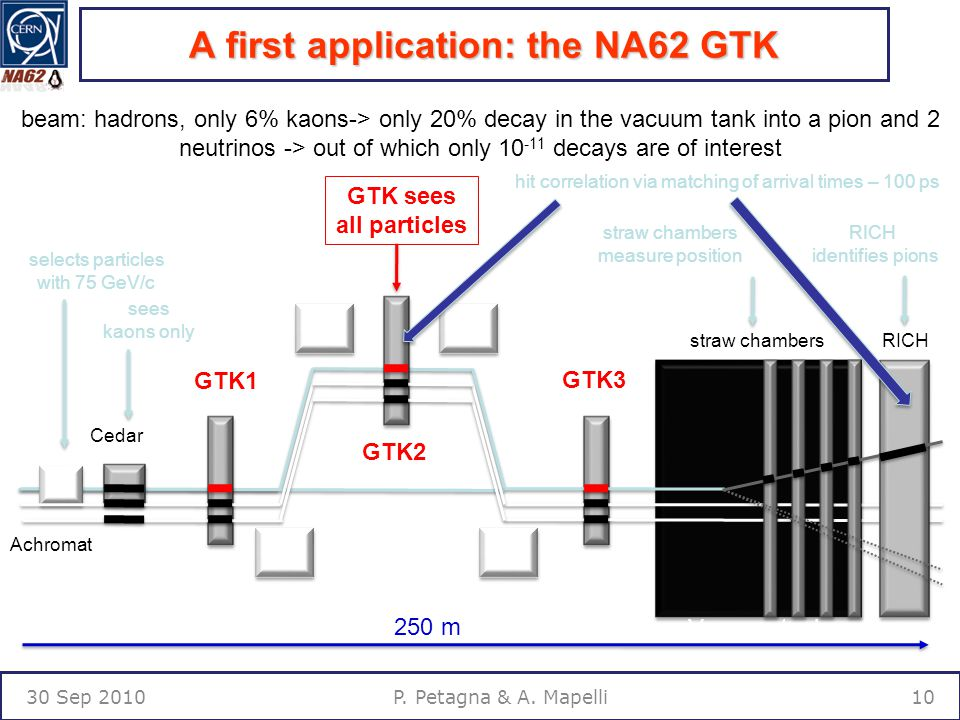 A first application: the NA62 GTK 30 Sep P. Petagna & A.