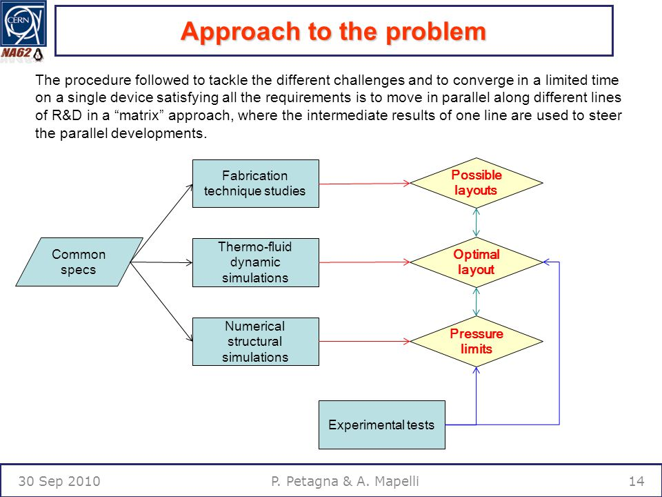 Approach to the problem 30 Sep P. Petagna & A.