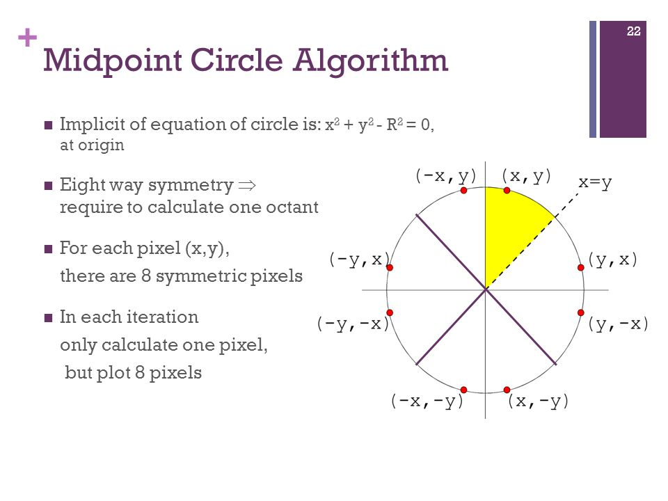 + Midpoint Circle Algorithm Implicit of equation of circle is: x 2 + y 2 - R 2 = 0, at origin Eight way symmetry  require to calculate one octant For each pixel (x,y), there are 8 symmetric pixels In each iteration only calculate one pixel, but plot 8 pixels 22