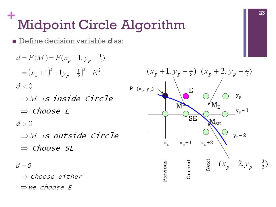 + Midpoint Circle Algorithm Define decision variable d as: P=(x p, y p ) M E x p +1xpxp x p +2 Previous Current Next MEME ypyp y p – 1 y p – 2 SE M SE 23